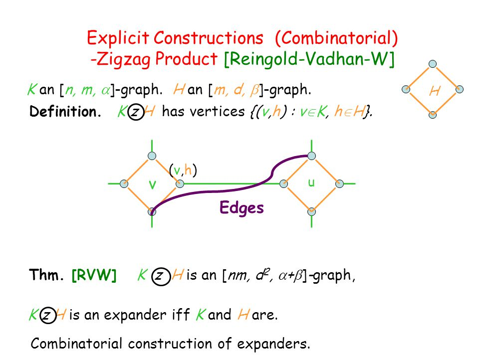 Explicit Constructions (Combinatorial) -Zigzag Product [Reingold-Vadhan-W]